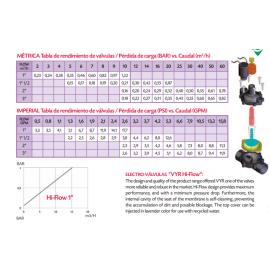 """Electroválvula VYR-6150 Con Regulación De Caudal Rosca Hembra 1"""" 1/2 Vyrsa"""